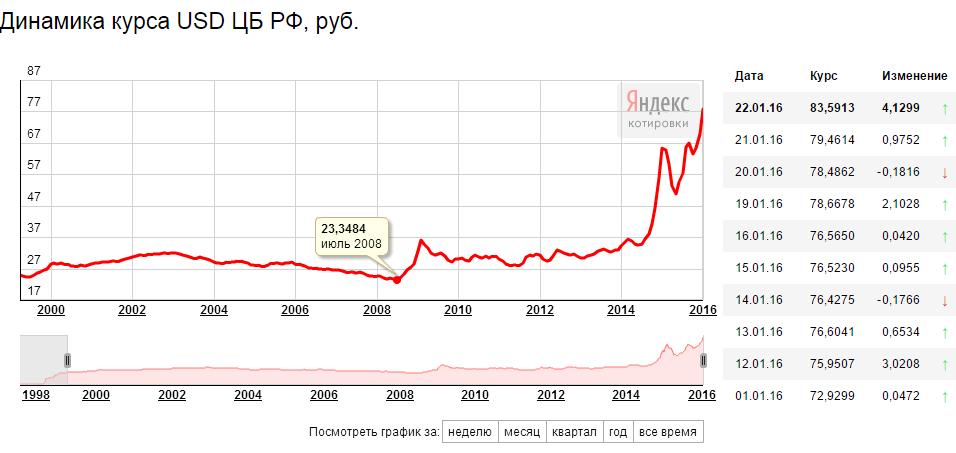 материал колебания курса доллара в 2015 году график более теплое белье