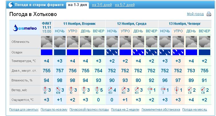 образом, получается, погода в твардице на 10 дней наступлением холодов